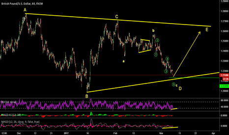 GBPUSD: elliott wave analysis of gbpusd . might be an opportunity to buy