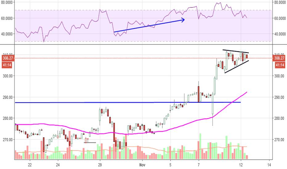 ULTA: ULTA...  1 hour chart shows coiling