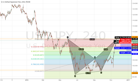 USDJPY: LONG USDJPY, 240, BEARISH BAT PATTERN, FIBONACCI RETRACEMENT