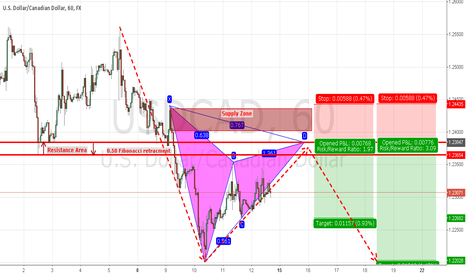 USDCAD: Potential Short Trade on USDCAD
