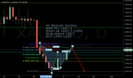 XAUUSD: 4H Bearish Gartley