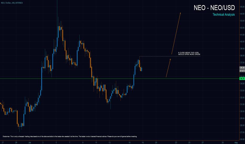 NEOUSD: NEO (NEO/USD) Latest Forecast - Bullish Continuation