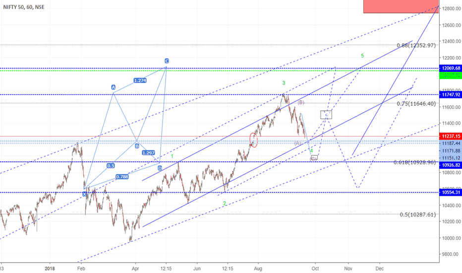 NIFTY: trendline channel support if hold then we should see 3 wave up