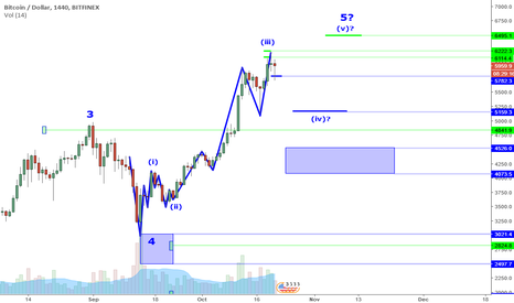 BTCUSD: BTCUSD Perspective And Levels: Larger Correction Likely.