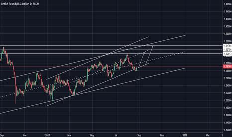 GBPUSD: GBPUSD Long term long target 1.3400