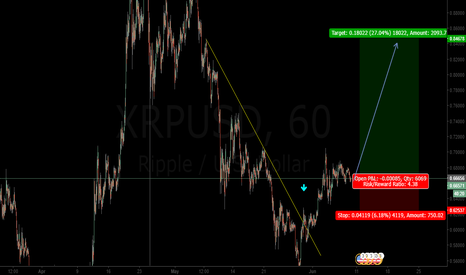 XRPUSD: Bulls are stepping in at the current moment.
