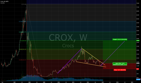 CROX: CROX bullish formation