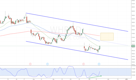 WHR: WHR - Stochastic Divergence Gap Fill