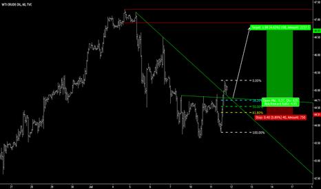 USOIL: OIL - Heading Higher