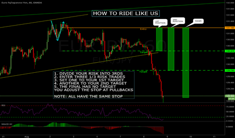 EURJPY: HOW TO RIDE LIKE US