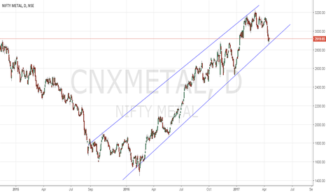 CNXMETAL: Metals At Trend line Support - Observation