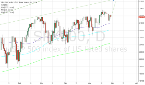 SPX500: SP500 Short term opportunity