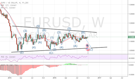EURUSD: EUR/USD STRUCTURE