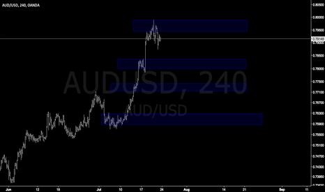 AUDUSD: AUDUSD easy trade