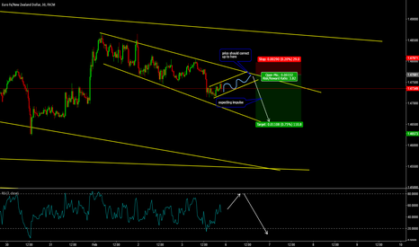 EURNZD: Quick Short Trade on EURNZD