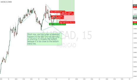 AUDCAD: AUD/CAD 15minutes, Triangle Breakout