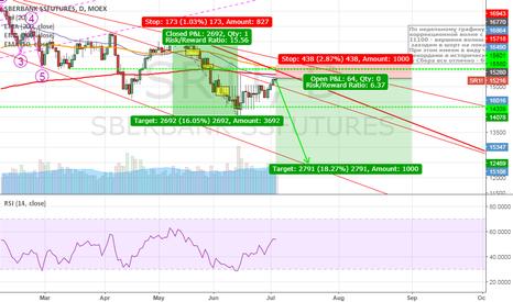 SR1!: Short Sberbank Futures (SRU7 on MOEX)