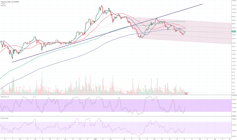 ETHUSD: ETH bouncing & continued bleed