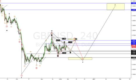 GBPUSD: Posible subida en el par GBP/USD