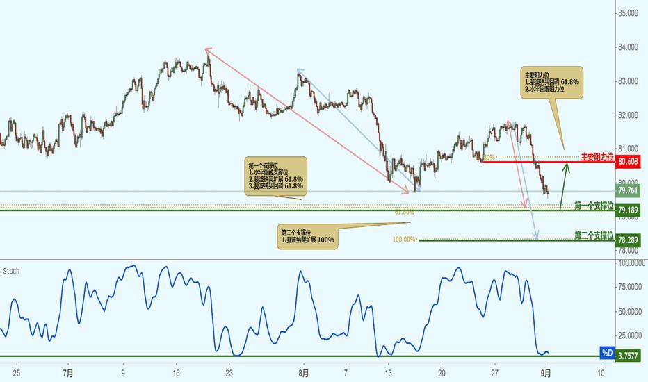 AUDJPY: AUDJPY 澳元兑日元(2小时图)-接近支撑位,反弹上涨!