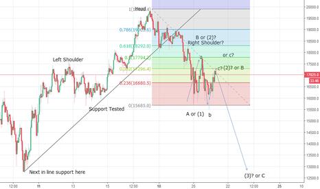 BTCUSD: Bitcoin Carving A Flat Corrective Rally - Lower Again?