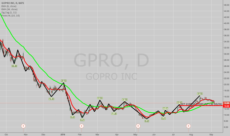 GPRO: OPENING: GPRO OCT 21ST 13 SHORT PUT