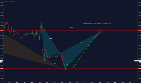 EURUSD: Possible Cypher on EUR/USD