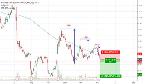 BNED: BNED - Good Short Signal!