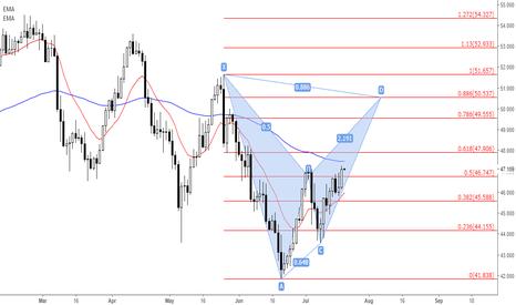 WTICOUSD: WTI Oil (Pattern Forecast)