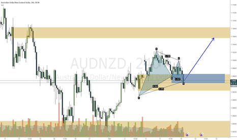 AUDNZD: AUDNZD long at blue zone