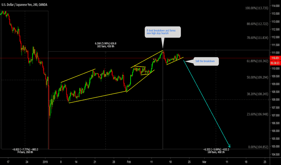 USDJPY: USDJPY Dont miss this Fall