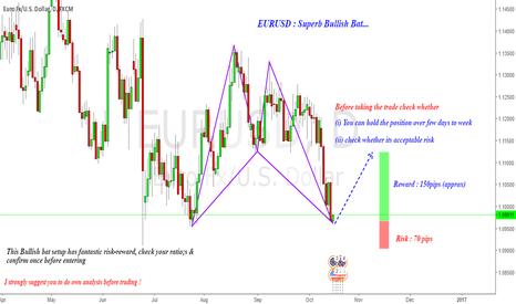 EURUSD: Fantastic Bullish Bat setup in EURUSD (Long)