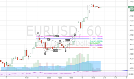 EURUSD: [Educational post] When not to trade a harmonic pattern