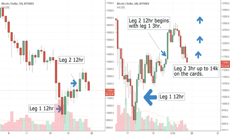 BTCUSD: Bitcoin