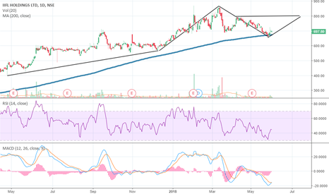 IIFL: Positional Buy Set up: IIFL Holdings