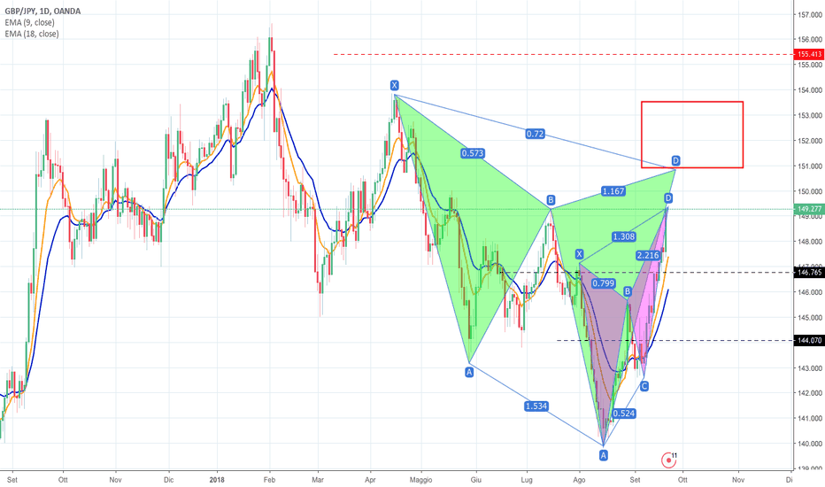 GBPJPY: POSSIBILE FORMAZIONE CYPHER PATTERN SUL CROSS GBPJPY