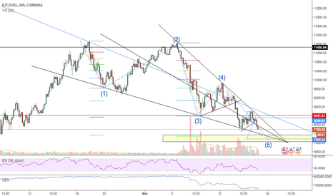 BTCUSD: BTCUSD. Possible wedge pop soon but I still think a lower low.