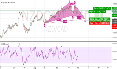 NZDCAD: Potential bullish gartley NZD CAD