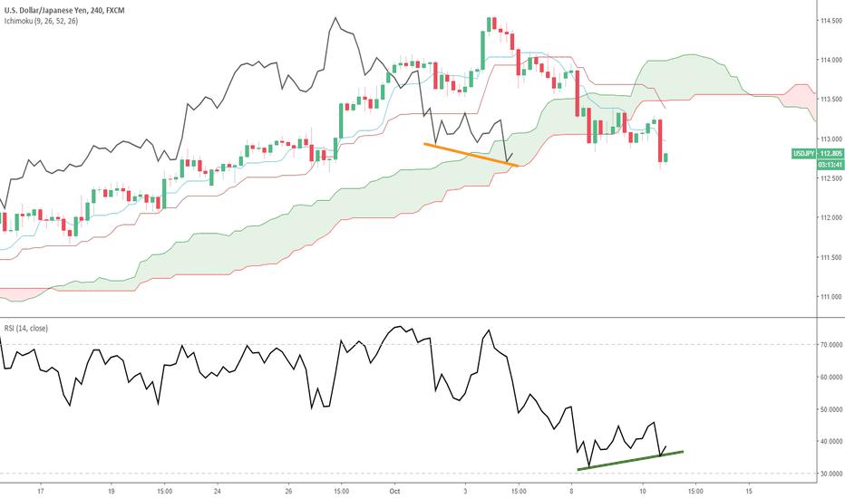 USDJPY: USD/JPY : divergence potentielle à suivre de près