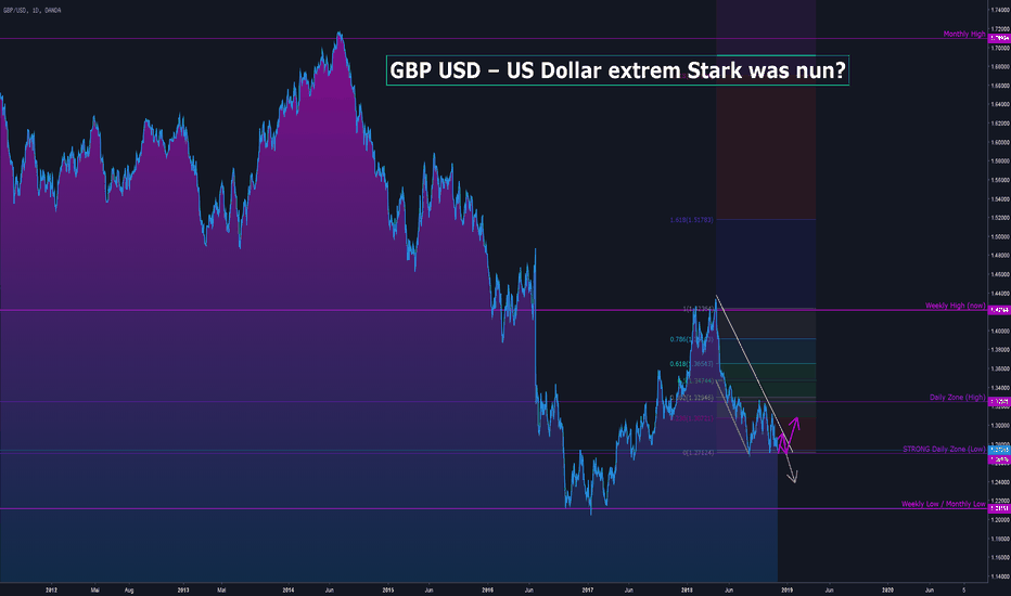 GBPUSD: GBP USD – US Dollar extrem Stark was nun?