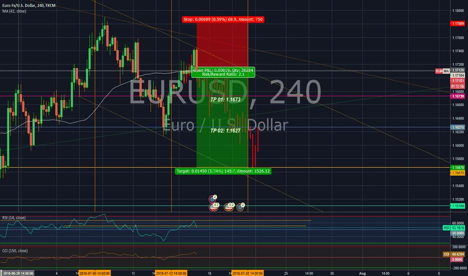 EURUSD: Short position in EUR/USD