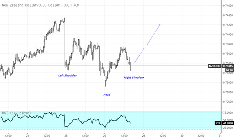 NZDUSD: NZDUSD Inverted Head and Shoulder