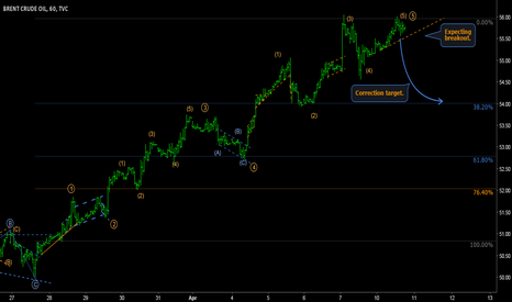 UKOIL: UKOIL - Five waves completion: correction time for daily ZIGZAG