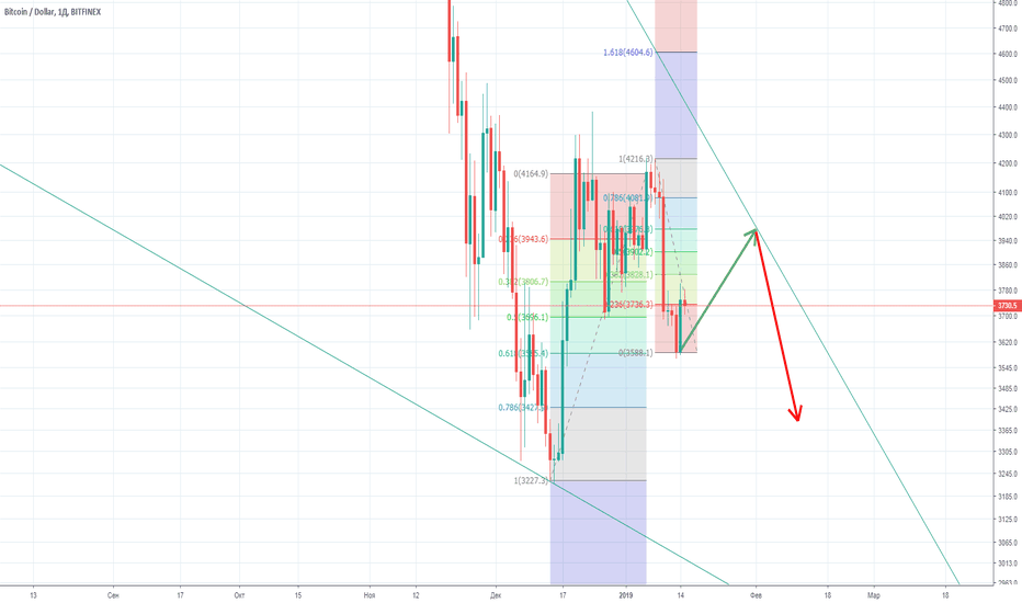BTCUSD: BTC Buy and sell