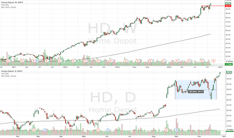 HD: HD approaching next resistance
