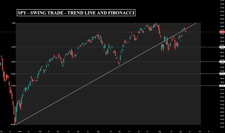 SPY Stock Price and Chart — AMEX:SPY — TradingView