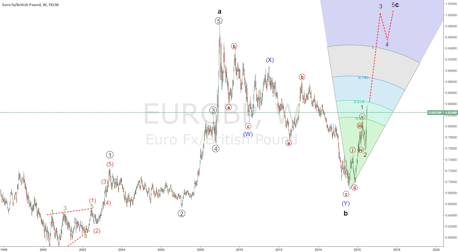 eurgbp  forecast long term wave c cycle on the way to 1.1300
