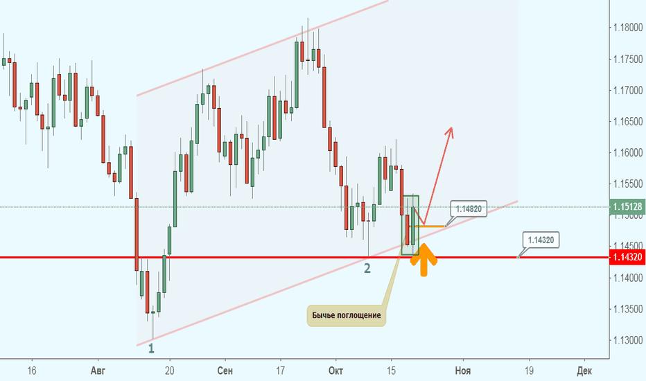 EURUSD: EUR/USD готовится взлететь вверх?!