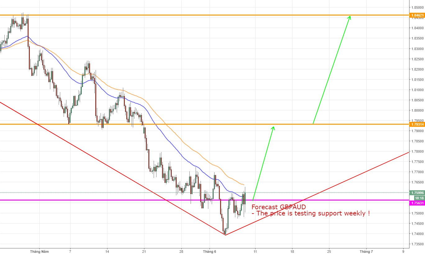 GBPAUD, British Pound/ Australian Dollar, Reversal UP