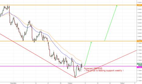 GBPAUD: GBPAUD, British Pound/ Australian Dollar, Reversal UP